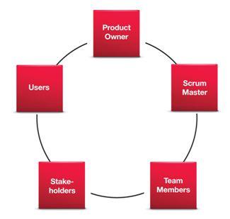 management paper project team term