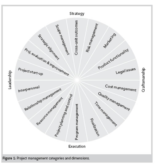management challenges in the 21st century essay Human resource management - human resource challenges of the 21st century.