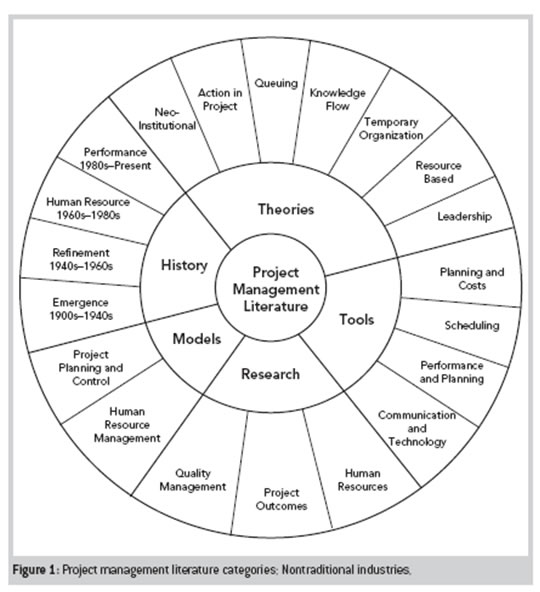 literature review on project management practices Literature review that the topic of lessons learned is emerging the energy sector study shed light on the lessons learned process, best practices and challenges.
