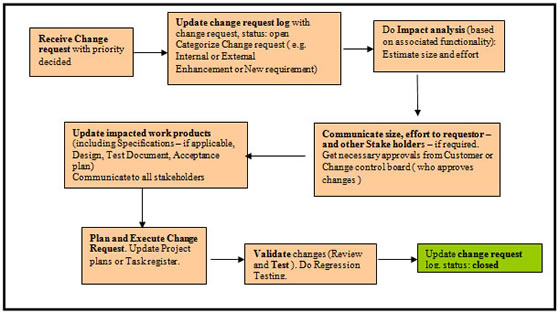change management pdf dissertation Change management and organizational development developments in change management when considering the drivers for organizational change it.