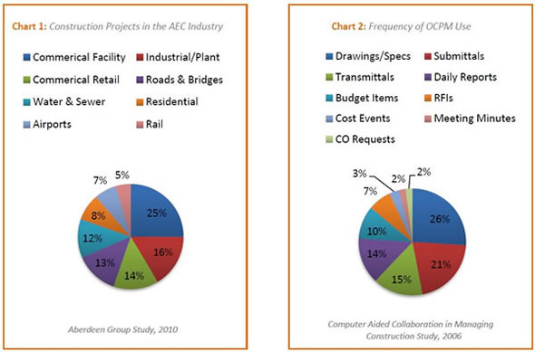 Construction Projects in AEC