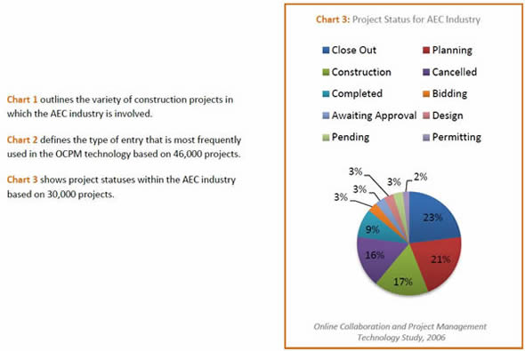 Project Status for AEC Industry