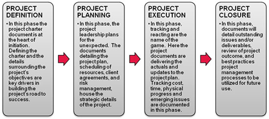 project documentation Documentation in project management is not optional, it is mandatory this lesson will cover the significance of documenting your project and.