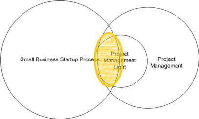 Small Business Project Mgmt